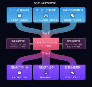SELF LINKのプロセスの図解