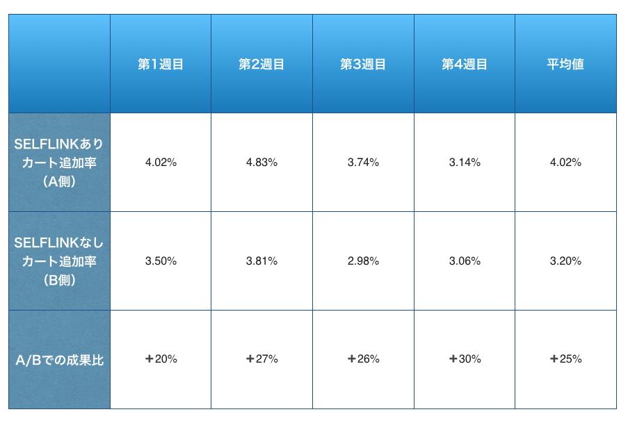 カート追加率における、SELFLINKあり/なし比較表