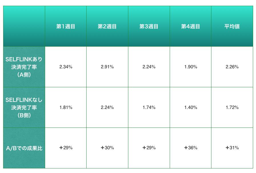 決済完了率における、SELFLINKあり/なし比較表