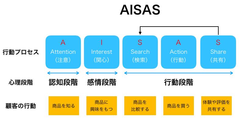 AISASの行動モデルの図解