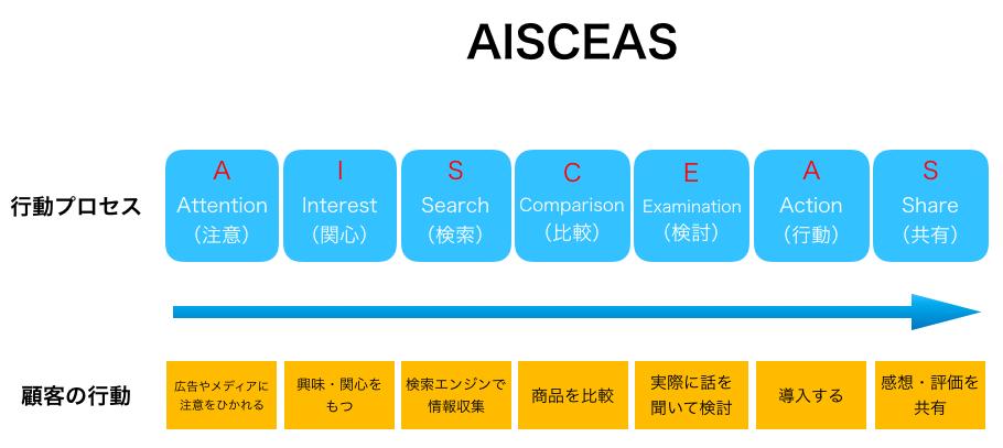 AISCEASの行動モデルの図解