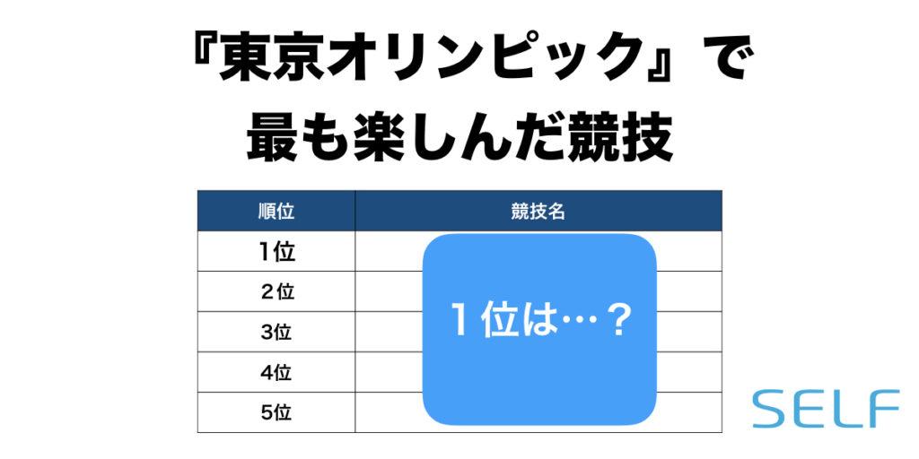 SELFの調査による、東京オリンピック2020の人気競技のアンケート結果の表
