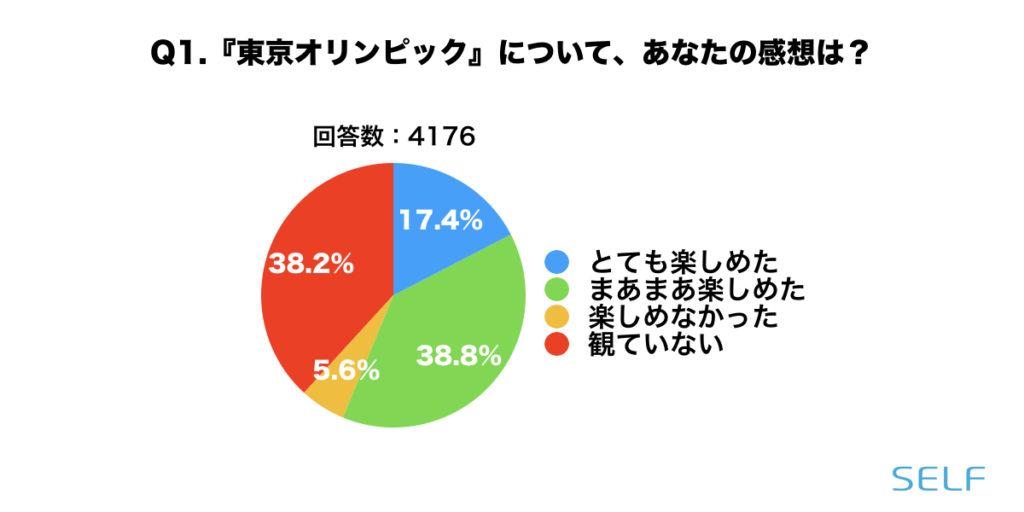 東京オリンピックについて、楽しかったかどうかの割合グラフ