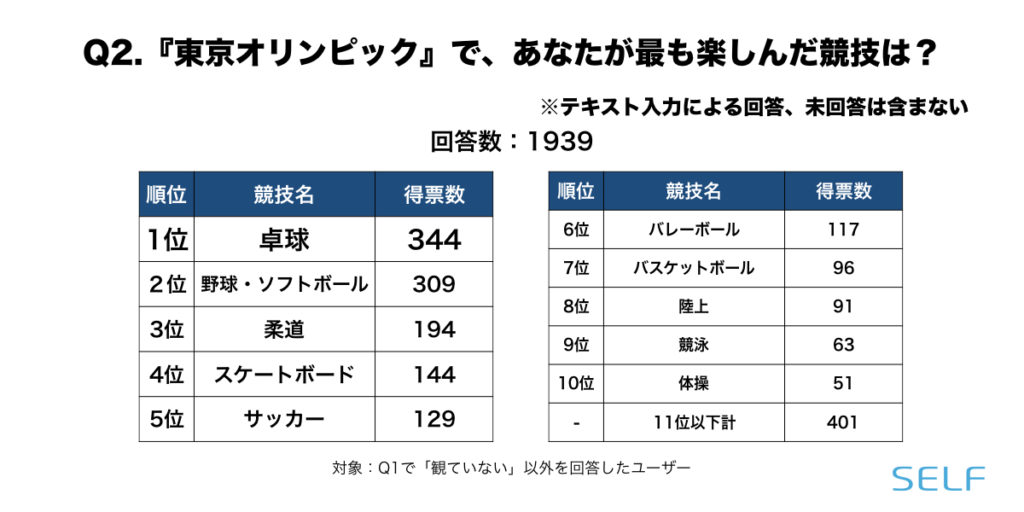 東京オリンピックについて、楽しめた競技のアンケート結果の順位表
