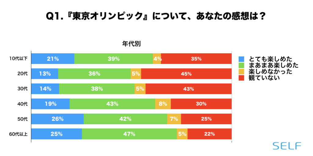 東京オリンピックについて、年代別に見た楽しかったかどうかの割合グラフ